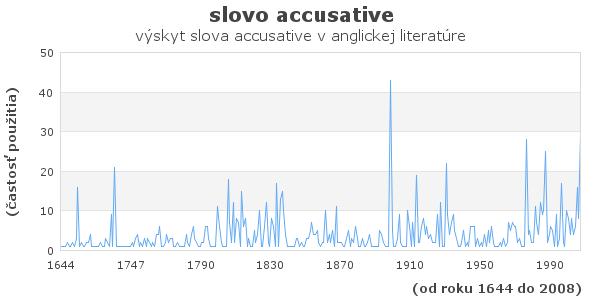 slovo accusative