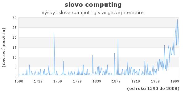 slovo computing