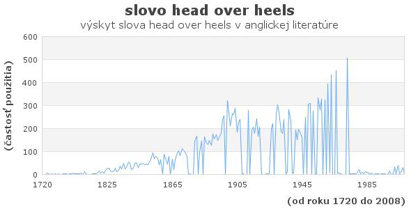 slovo head over heels