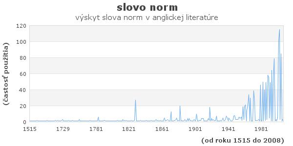 slovo norm