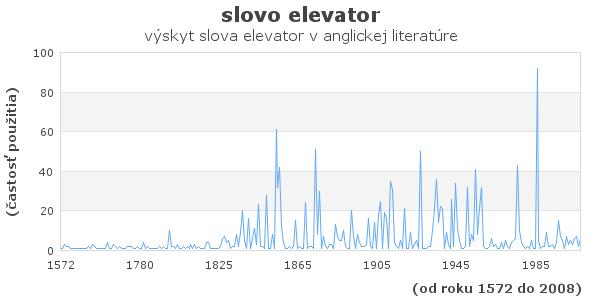 slovo elevator