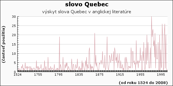 slovo Quebec
