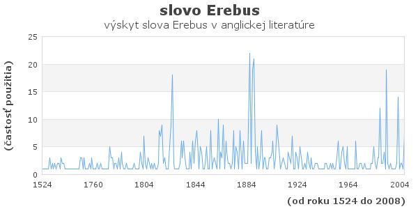 slovo Erebus