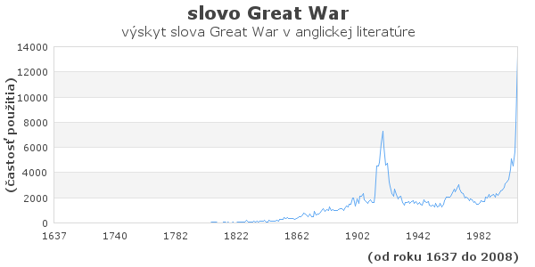 slovo Great War