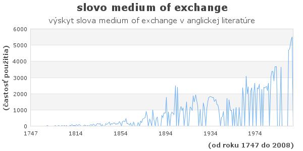 slovo medium of exchange