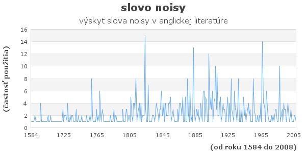 slovo noisy