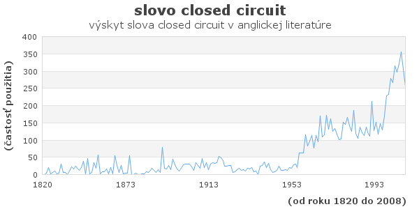 slovo closed circuit