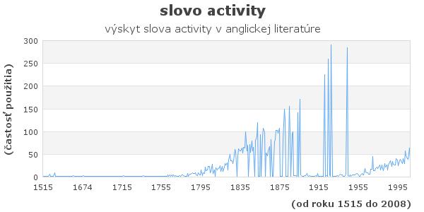 slovo activity