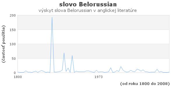 slovo Belorussian