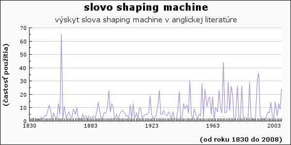 slovo shaping machine