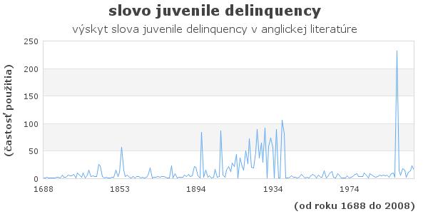 slovo juvenile delinquency