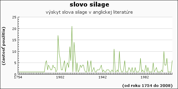 slovo silage