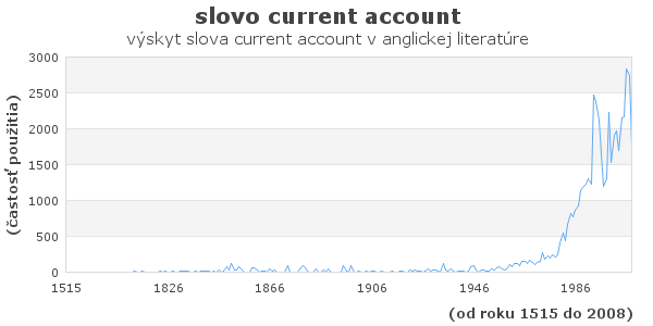 slovo current account