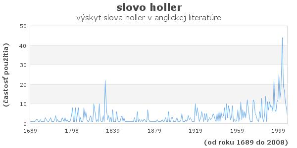 slovo holler