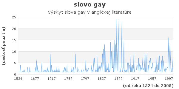 slovo gay