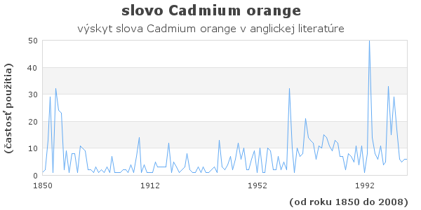 slovo Cadmium orange