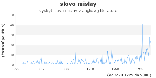 slovo mislay