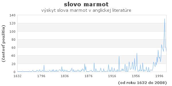 slovo marmot