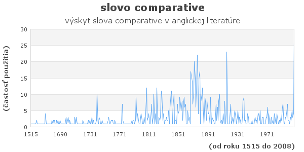 slovo comparative