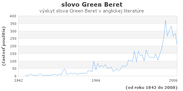 slovo Green Beret