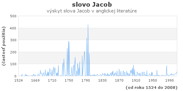 slovo Jacob