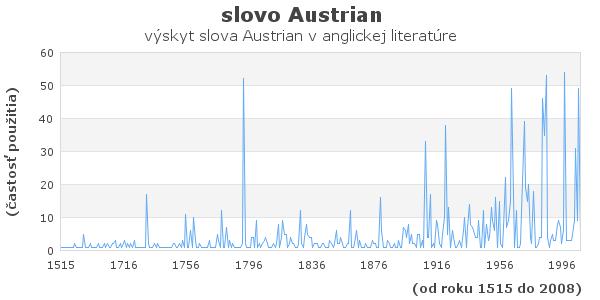 slovo Austrian