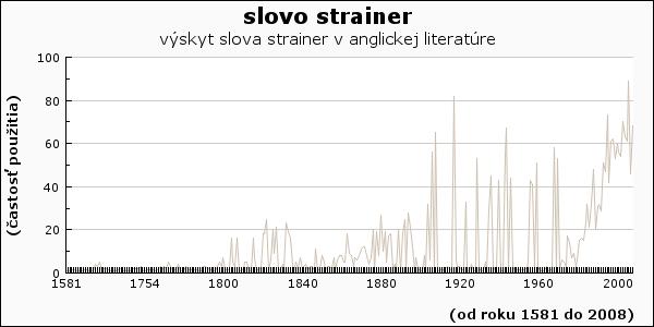 slovo strainer