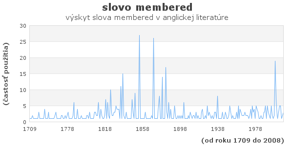slovo membered