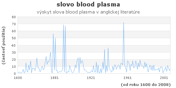 slovo blood plasma