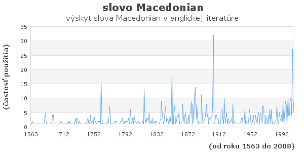 slovo Macedonian