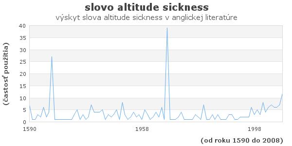 slovo altitude sickness