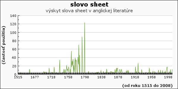 slovo sheet