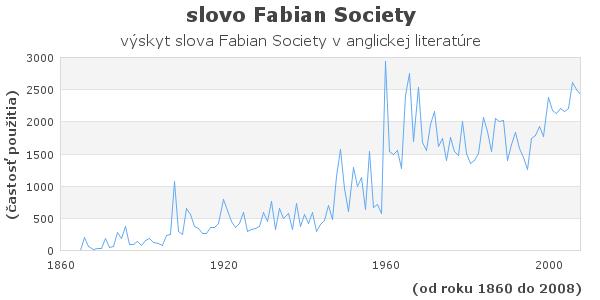 slovo Fabian Society