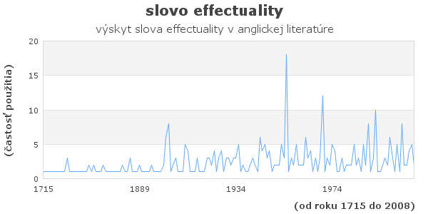 slovo effectuality