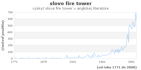 slovo fire tower