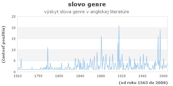 slovo genre