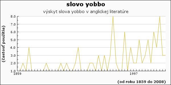 slovo yobbo
