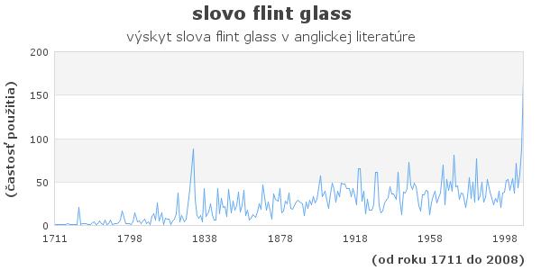 slovo flint glass