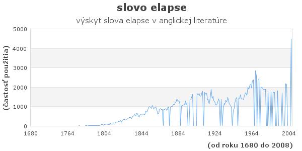 slovo elapse