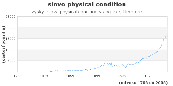 slovo physical condition
