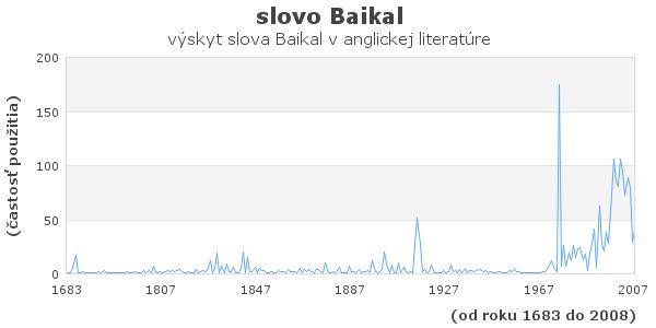 slovo Baikal