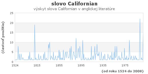 slovo Californian