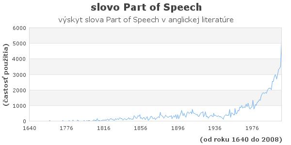 slovo Part of Speech
