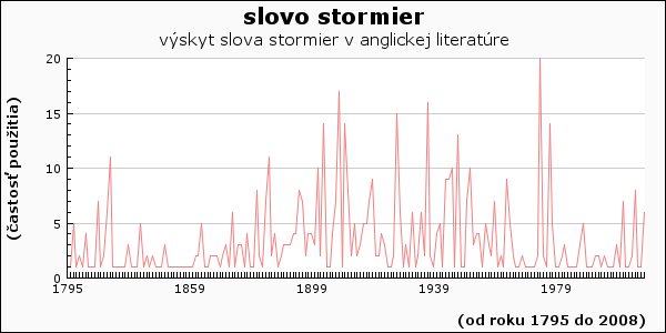 slovo stormier