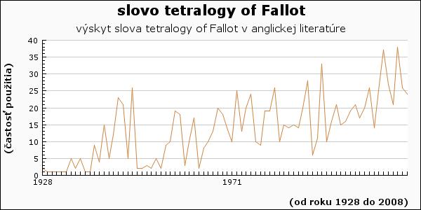 slovo tetralogy of Fallot