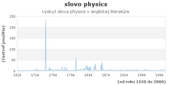 slovo physics