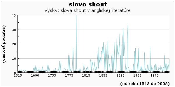 slovo shout