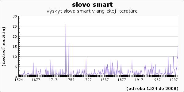 slovo smart