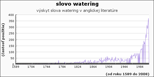 slovo watering