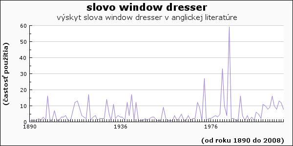 slovo window dresser